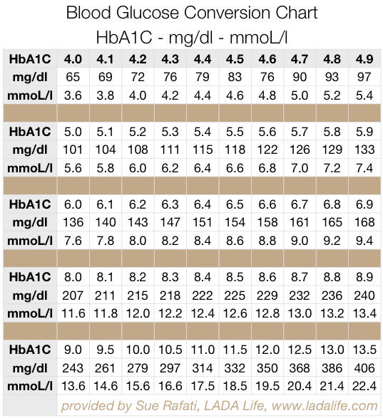 Blood Sugar A1C Conversion Chart