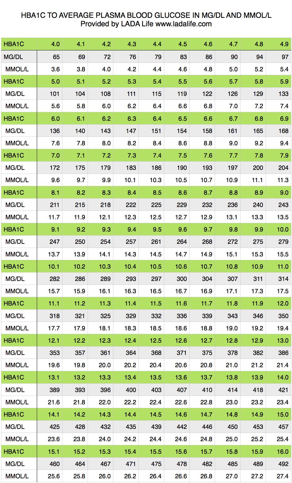 hemoglobin a1c conversion chart: Lada life sue rafati part 4